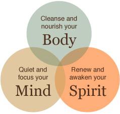 身体と心と精神は統一体